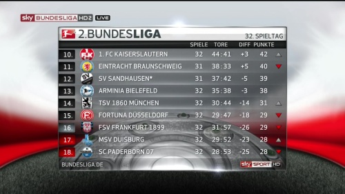 2.Bundesliga MD32 2015-16 table 2