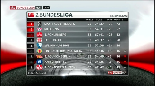 2.Bundesliga table MD33 2015-16 1