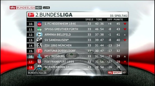 2.Bundesliga table MD33 2015-16 2