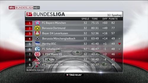Bundesliga MD32 2015-16 table 1