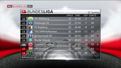 Bundesliga MD32 2015-16 table 2