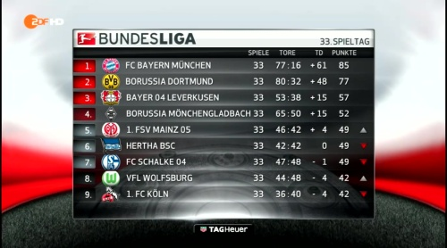 Bundesliga MD33 2015-16 table 1