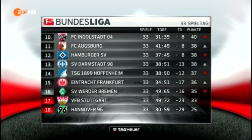 Bundesliga MD33 2015-16 table 2