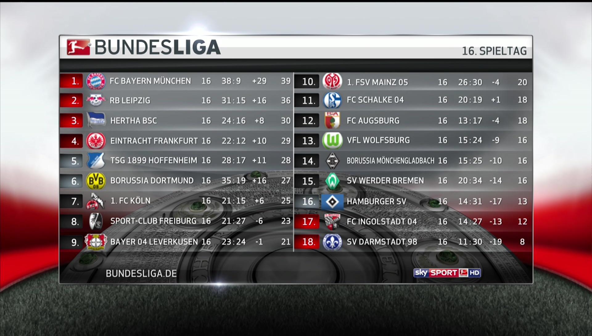 Bundesliga table 17 18 elcho table - Last season bundesliga table ...